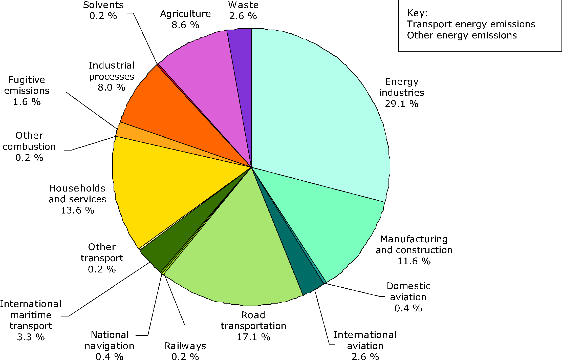 Greenhouse gas emissions (Kyoto gases) by sector (%) in EU-27, 2008