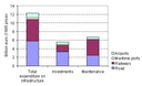 Total investments in and maintenance expenditure on transport infrastructure (AC-8) by mode, cumulative 1993-1995