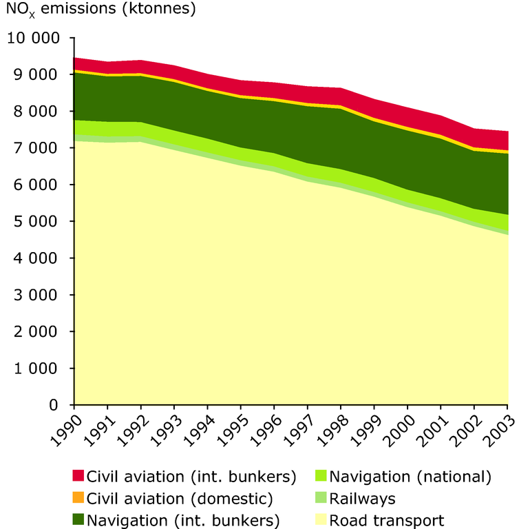 http://www.eea.europa.eu/data-and-maps/figures/total-nox-emissions-by-mode-including-shipping-and-aviation-for-all-eea-members-except-cyprus/annex-figure-7-term-2005.eps/image_large
