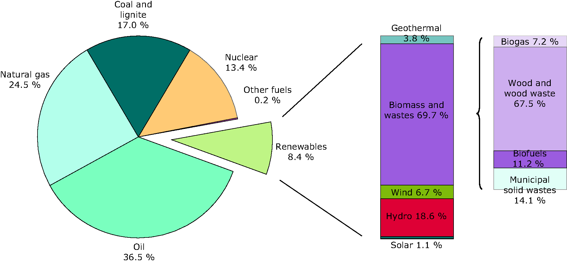 Total primary energy consumption by energy source in 2008, EU-27
