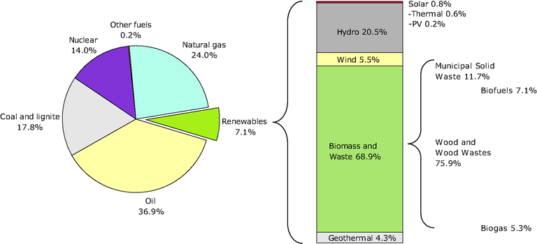 https://www.eea.europa.eu/data-and-maps/figures/total-primary-energy-consumption-by-energy-source-in-2006-eu-27/en29_fig3.eps/image_large