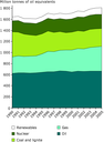 Total primary energy consumption by fuel, EU-27