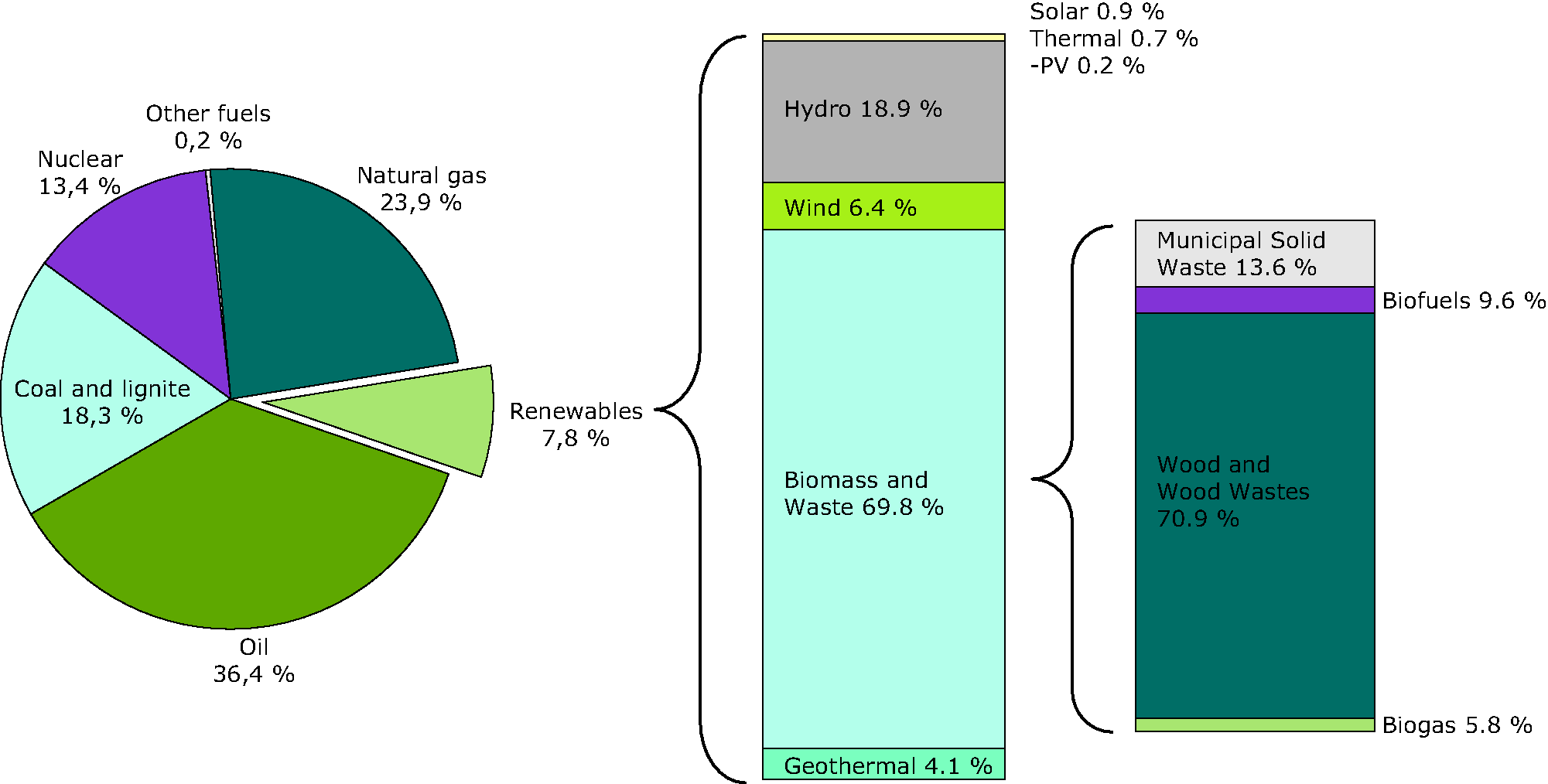 Total primary energy consumption by energy source in 2007, EU-27