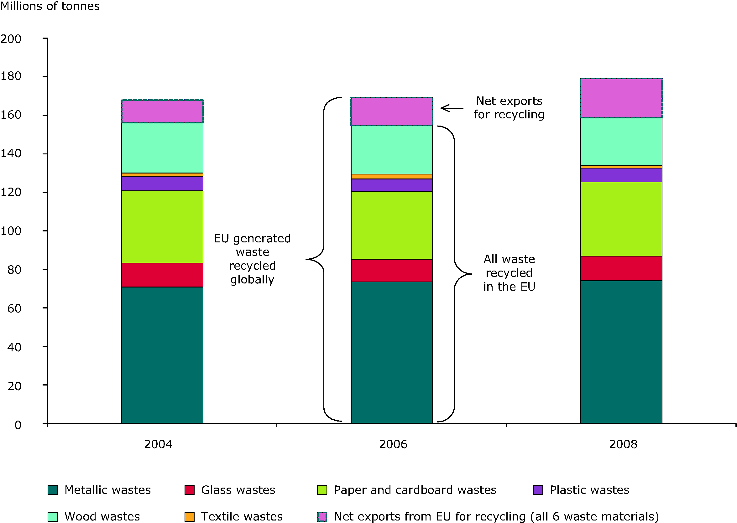Total recycled quantities for six key material types in the EU27 including exports for recycling