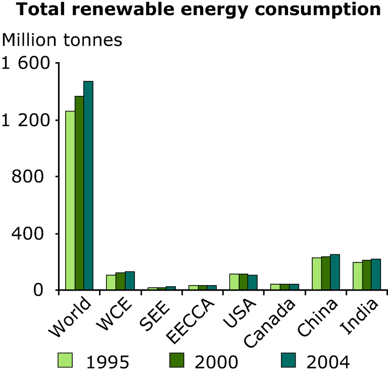 http://www.eea.europa.eu/data-and-maps/figures/total-renewable-energy-consumption/annex-3-energy-renewable-total.eps/image_large