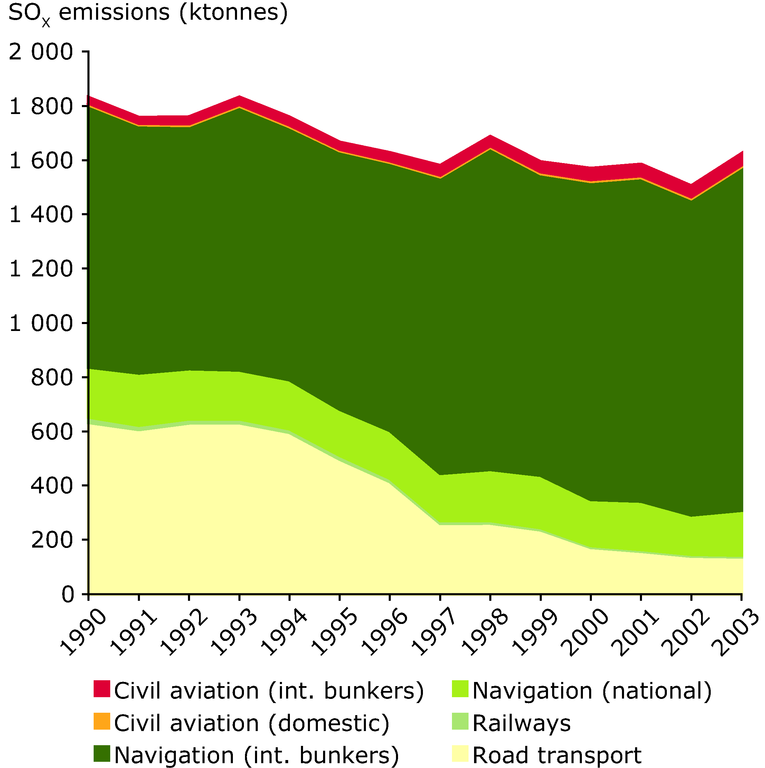 https://www.eea.europa.eu/data-and-maps/figures/total-so2-emissions-by-mode-including-shipping-and-aviation-for-all-eea-members-except-cyprus/annex-figure-8-term-2005.eps/image_large