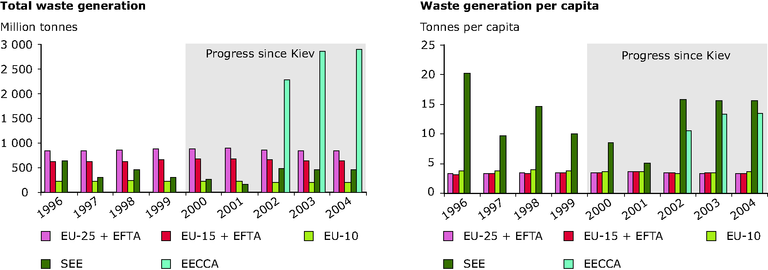 http://www.eea.europa.eu/data-and-maps/figures/total-waste-generation-and-waste-generation-per-capita/chapter-6-figure-6-18-belgrade.eps/image_large