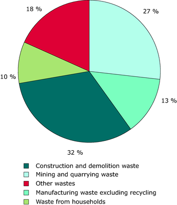 Total waste generation in the EU, EFTA, Turkey and Croatia  in 2008 by source