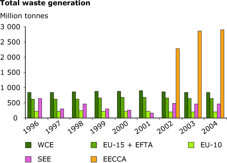 https://www.eea.europa.eu/data-and-maps/figures/total-waste-generation-in-the-pan-european-region-1996-2004/fig-3-9-left-total-waste-generation_.eps/image_large