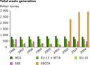 Total waste generation in the pan-European region, 1996-2004