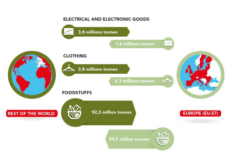 https://www.eea.europa.eu/data-and-maps/figures/trade-balance-for-food-clothing/figure-2-8-trade-balance.jpg/image_large