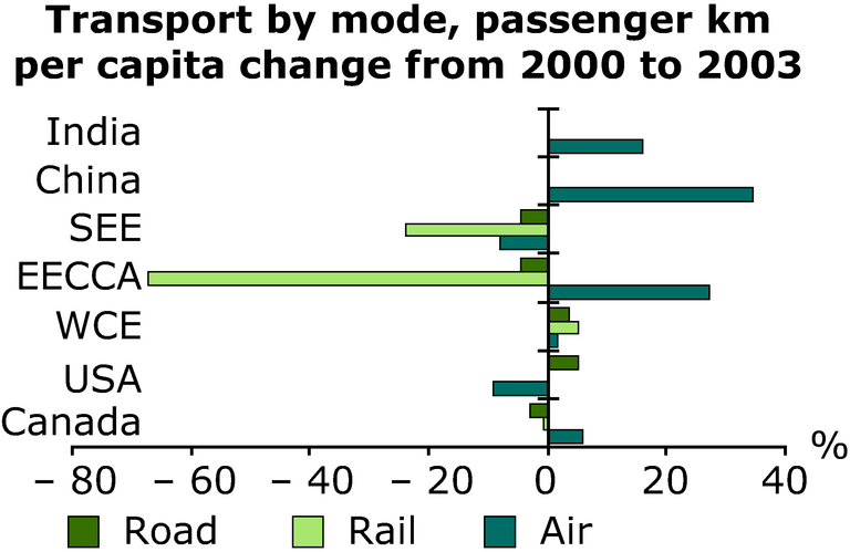 http://www.eea.europa.eu/data-and-maps/figures/transport-by-mode-passenger-km-per-capita-change-from-2000-to-2003/annex-3-transport-mode.eps/image_large