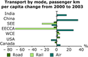 Transport by mode, passenger km per capita change from 2000 to 2003