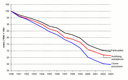 Transport emissions of air pollutants for EEA32 (acidifying substances, ozone precursors and particulates), 1990-2003 (indexed: 1990 = 100)