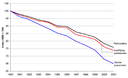 Transport emissions of air pollutants for EEA-31 (acidifying substances, ozone precursors and particulates), 1990-2001