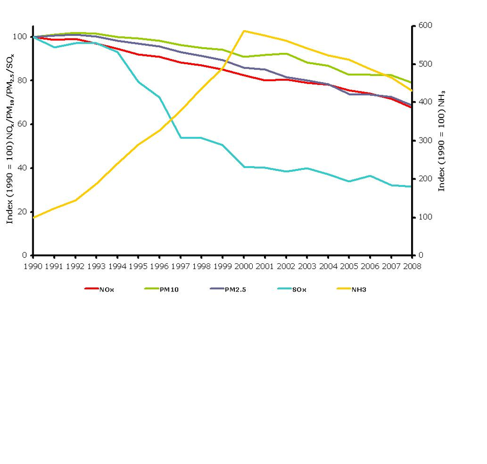 Transport emissions of primary and secondary particulates in EEA member countries