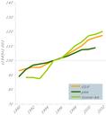 Transport growth in EU-15