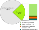 Transport sector contribution to total GHG emissions, 2009 (EEA-32)