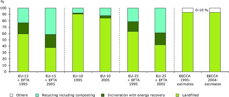 https://www.eea.europa.eu/data-and-maps/figures/treatment-of-municipal-waste/chapter-6-figure-6-22-belgrade.eps/image_large