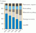 Treatment of waste tyres in the EU+3