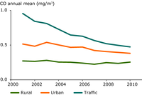 Trend in annual mean CO concentrations (2001–2010) per station type