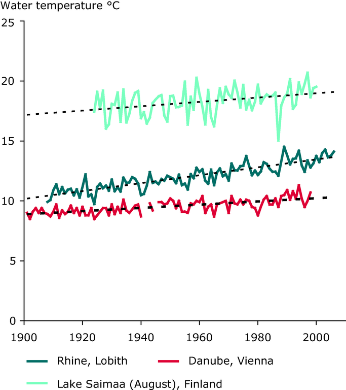 https://www.eea.europa.eu/data-and-maps/figures/trend-in-annual-water-temperature-in-the-rhine-1909-2006-the-danube-1901-1990-and-average-water-temperatures-in-august-in-lake-saimaa-finland-1924-2000/chapter-2-3-figure-2-3-11-belgrade.eps/image_large