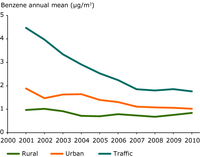 Trend in average annual mean C6H6 concentrations