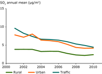 Trend in average annual SO2 concentrations (2001–2010) per station type