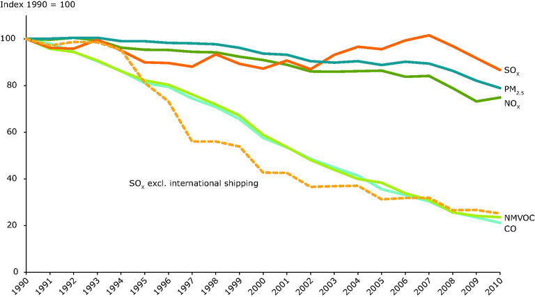 https://www.eea.europa.eu/data-and-maps/figures/trend-in-emissions-of-air-1/trend-in-emissions-of-air/image_large