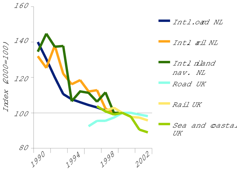 http://www.eea.europa.eu/data-and-maps/figures/trend-in-freight-prices-encourages-transport/figure-07-2-ok.eps/image_large