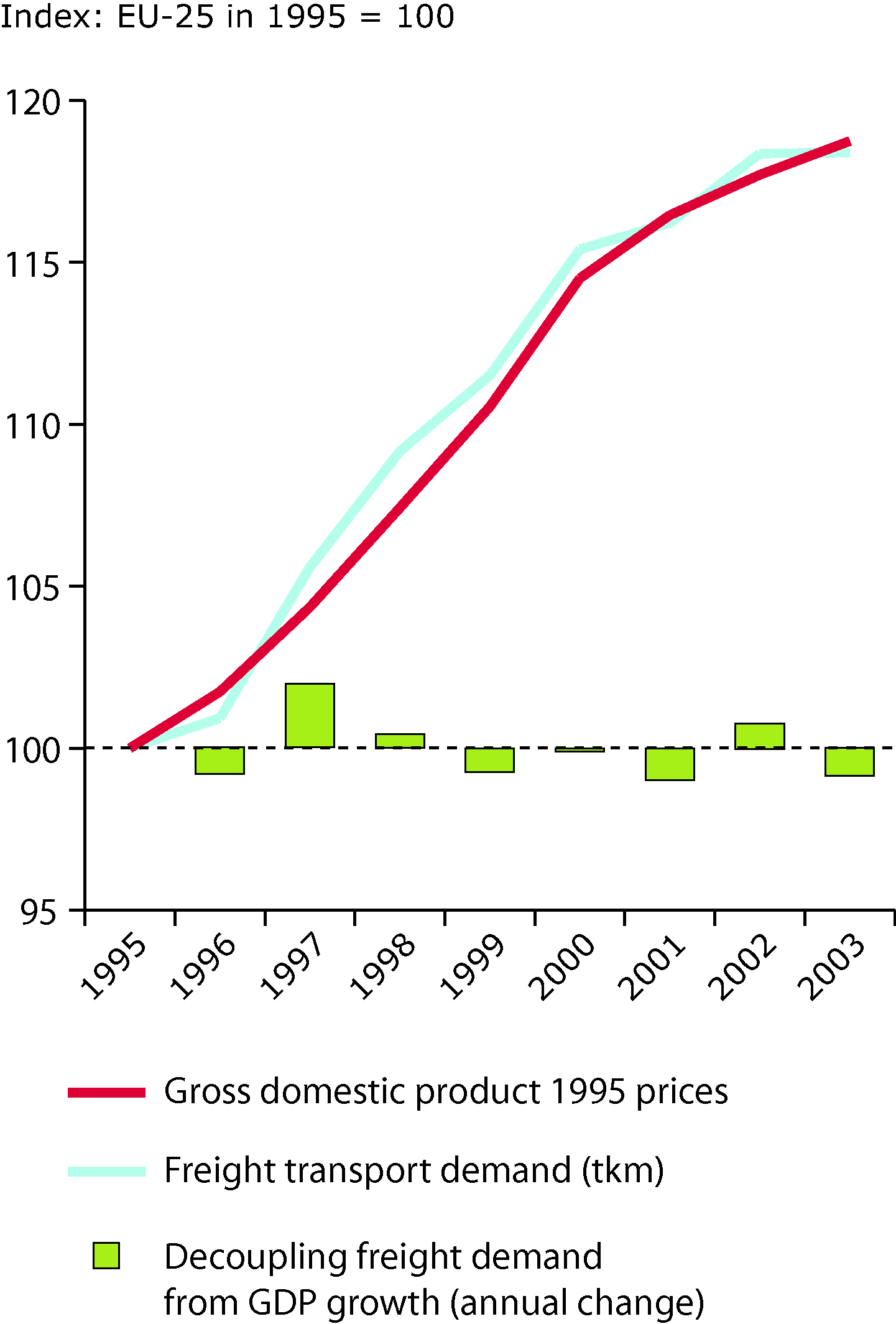 Trend in freight transport demand and GDP
