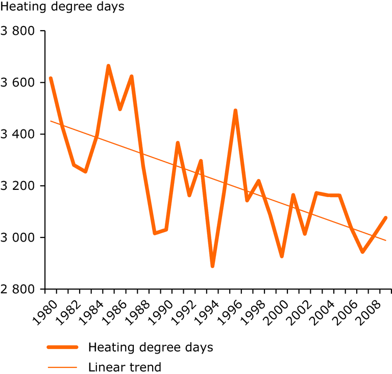 http://www.eea.europa.eu/data-and-maps/figures/trend-in-heating-degree-days/fig4.8_en01-draft.png/image_large