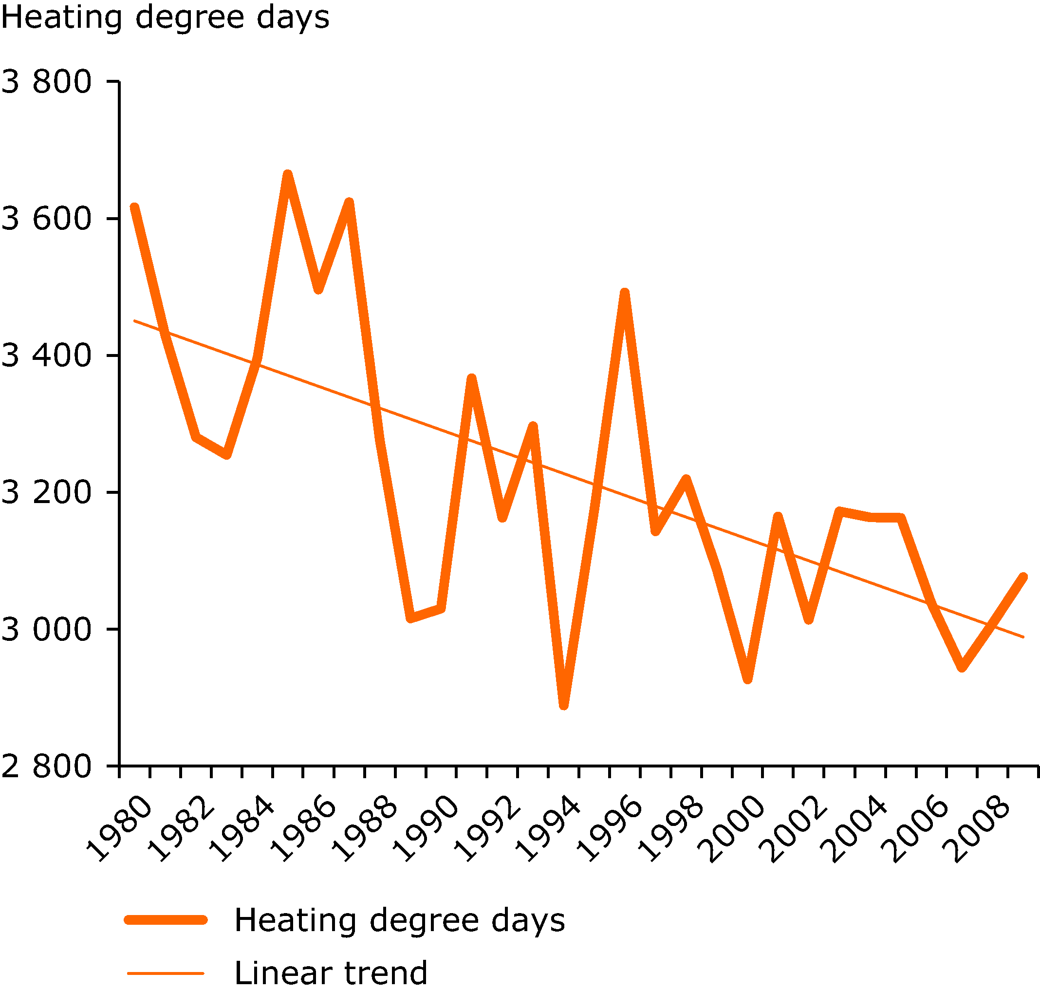 Trend in heating degree days in the EU-27
