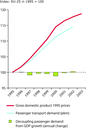 Trend in passenger transport demand and GDP