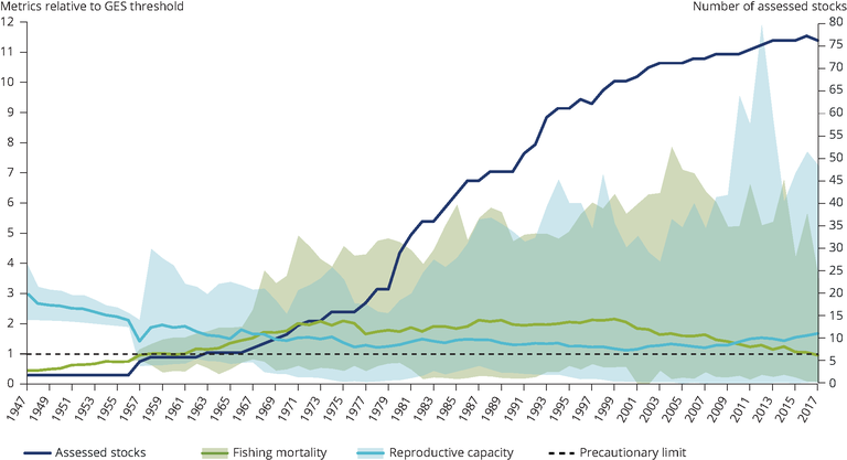 https://www.eea.europa.eu/data-and-maps/figures/trend-in-the-status-of/trend-in-the-status-of/image_large