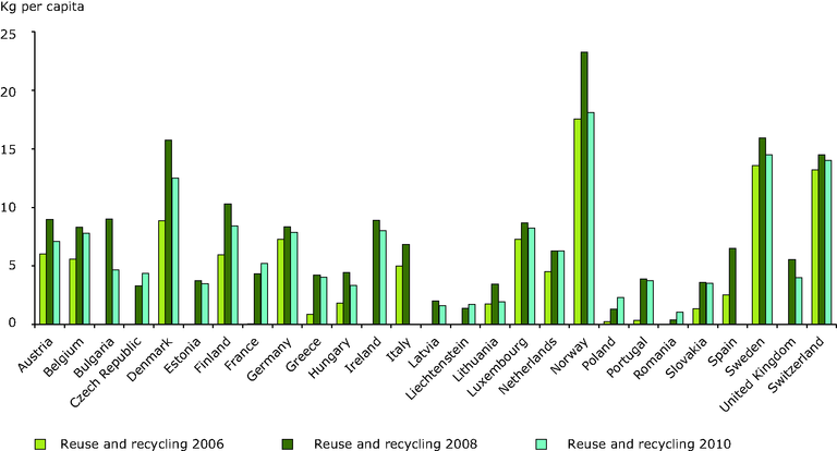 https://www.eea.europa.eu/data-and-maps/figures/trend-in-weee-recycled-reused-1/fig03_trend-weee-recycled-reused.eps/image_large