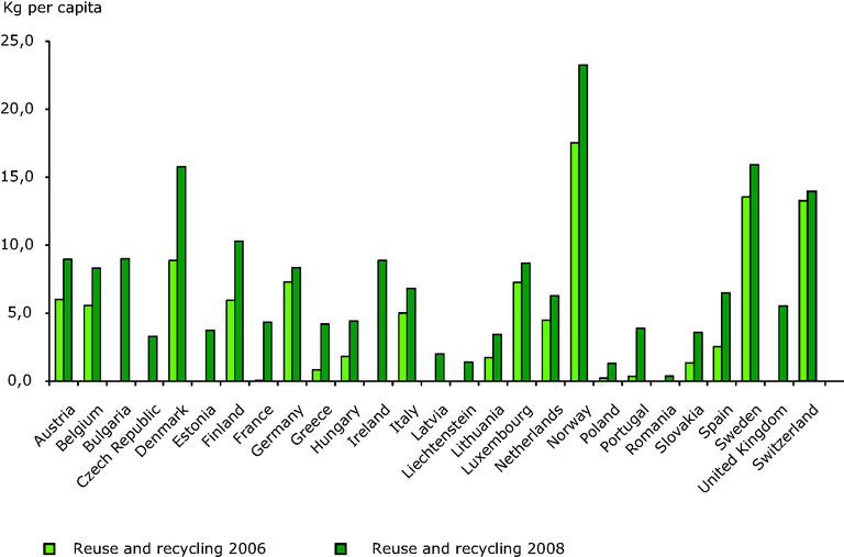 https://www.eea.europa.eu/data-and-maps/figures/trend-in-weee-recycled-reused/fig03_trend-weee-recycled-reused.eps/image_large