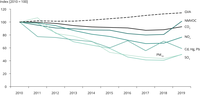 Trends in pollutant releases to air from industry in Europe