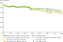 Trends and projections of EU total GHG emissions