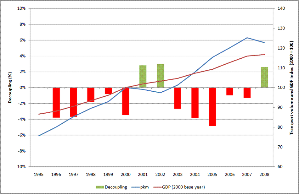 Trends in air passenger transport demand and GDP