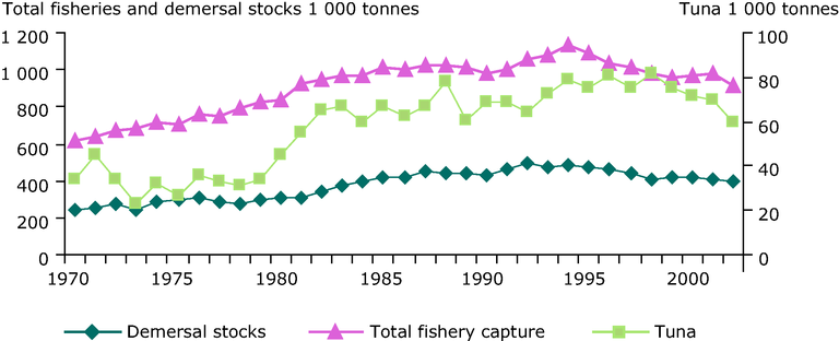 https://www.eea.europa.eu/data-and-maps/figures/trends-in-capture-fisheries-production/figure-071.eps/image_large