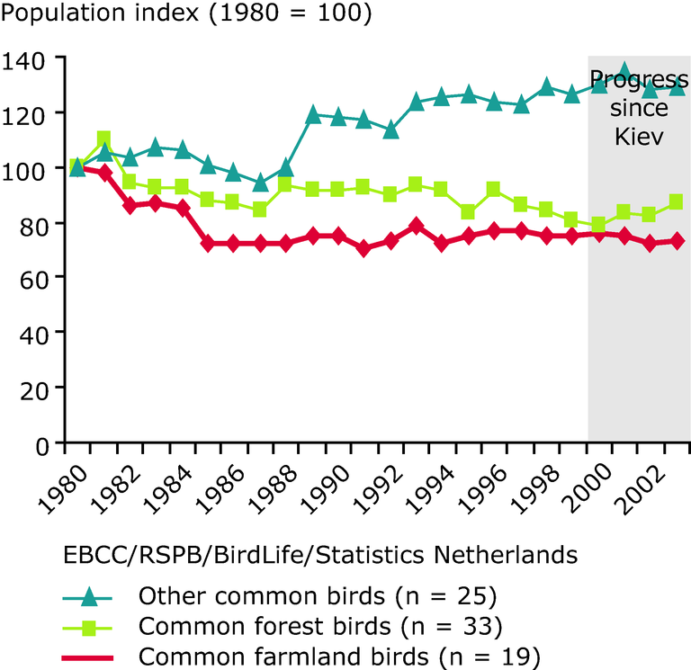 https://www.eea.europa.eu/data-and-maps/figures/trends-in-common-birds-selected-countries/chapter-4-figure-4-3-belgrade.eps/image_large
