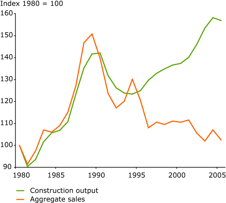 https://www.eea.europa.eu/data-and-maps/figures/trends-in-construction-output-and-primary-aggregate-sales/figure-4-1-taxes.eps/image_large