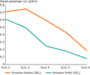Trends in diesel NOX emission factors and type approval emission standards