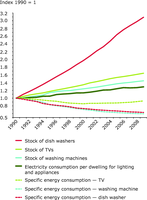 Trends in appliance energy efficiency and ownership in households, EU-27