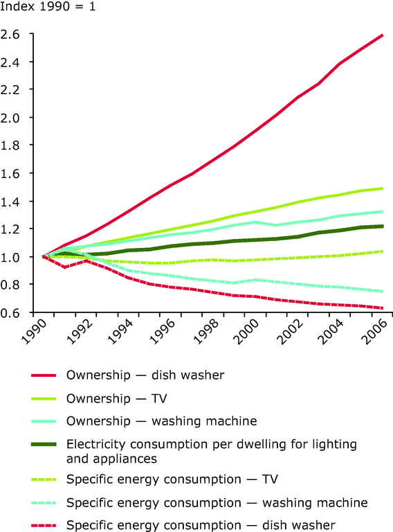 https://www.eea.europa.eu/data-and-maps/figures/trends-in-energy-efficiency-and/con116_fig5-3.eps/image_large