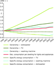 Trends in energy efficiency, ownership, and overall electricity consumption of selected household appliances, EU-15