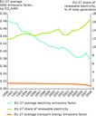Trends in energy GHG emission factors and % renewable electricity (EU-27)