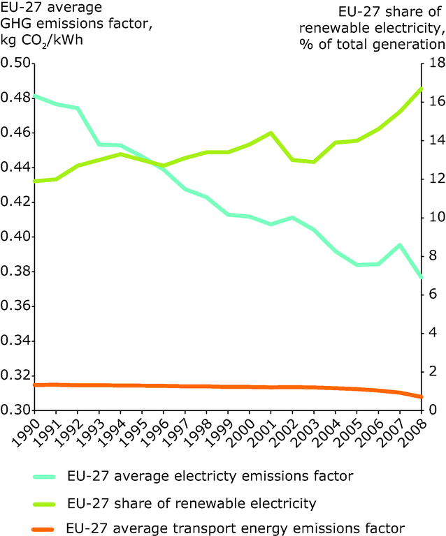http://www.eea.europa.eu/data-and-maps/figures/trends-in-energy-ghg-emission/trends-in-energy-ghg-emission/image_large