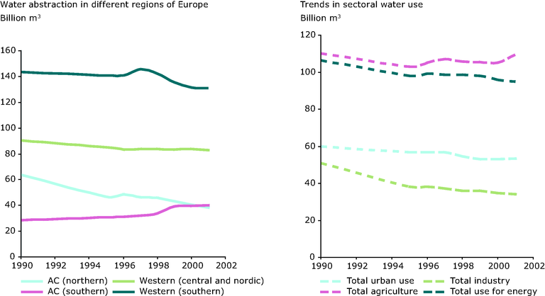 http://www.eea.europa.eu/data-and-maps/figures/trends-in-european-water-use/figure-03-7.eps/image_large